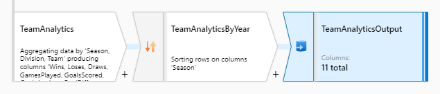 Team Analytics calculation branch